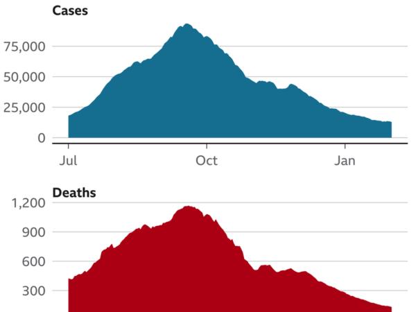 Kasus Corona Turun Drastis, Apakah Pandemi Hampir Berakhir di India?